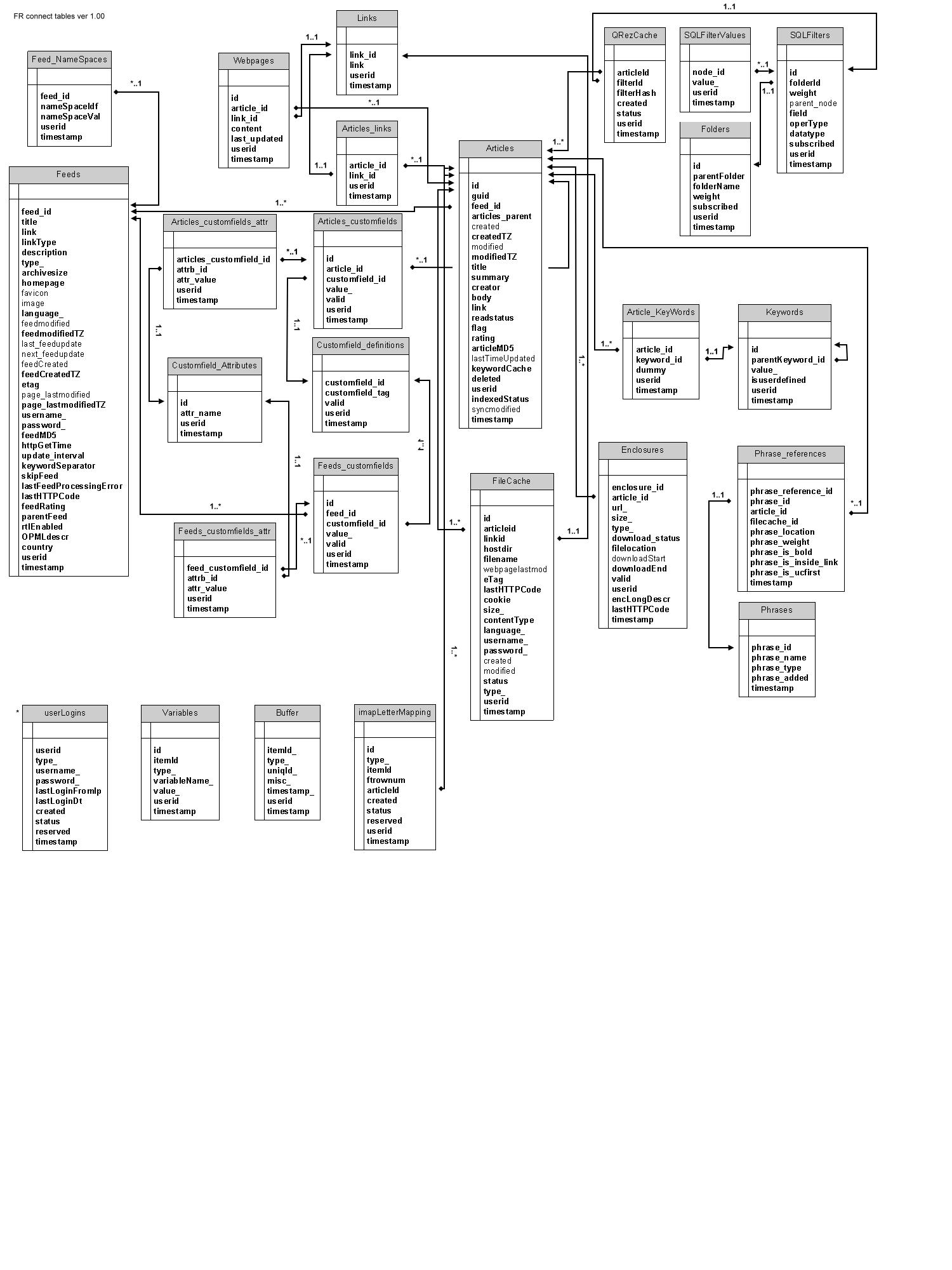 feedreader connect server database schema