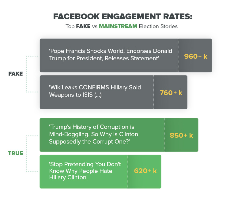 Fake Facebook news engagement numbers comparison